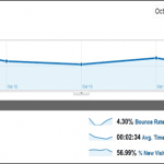 The One KILLER Way To Reduce Your Blog's Bounce Rate to Unseen Levels