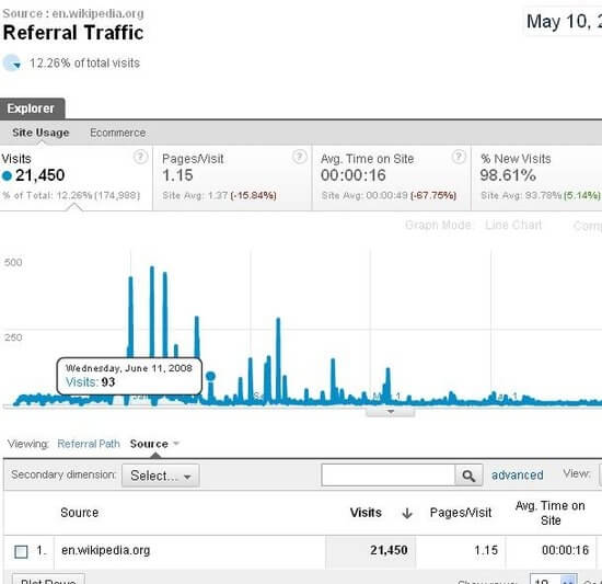 Traffic Example from Wikipedia.org