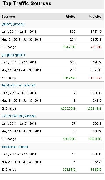Top Traffic Sources Bloggers Passion July 2011