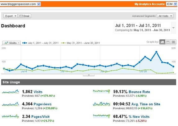 Bloggers Passion Traffic Report July 2011