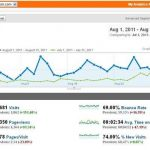 Website Traffic Report August 2011: Bloggers Passion Traffic Improved by More Than 150 Percent in August