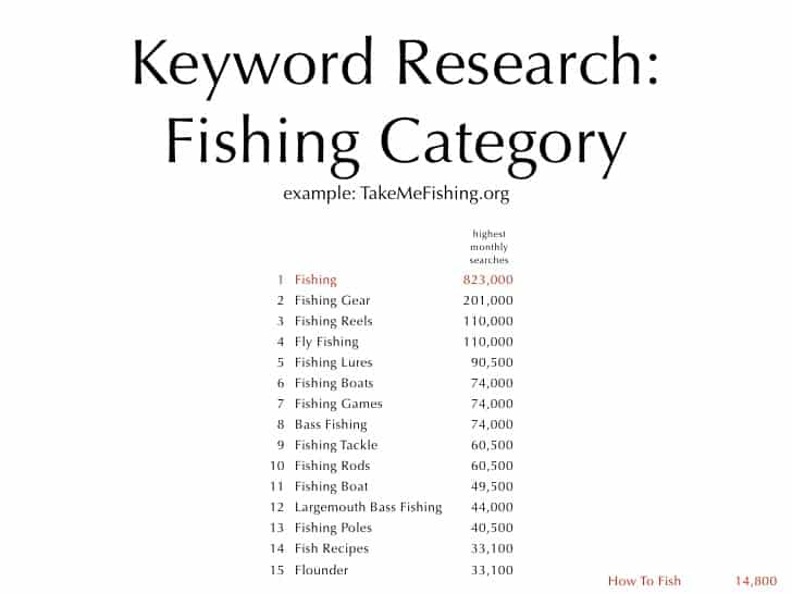 fishing keywords