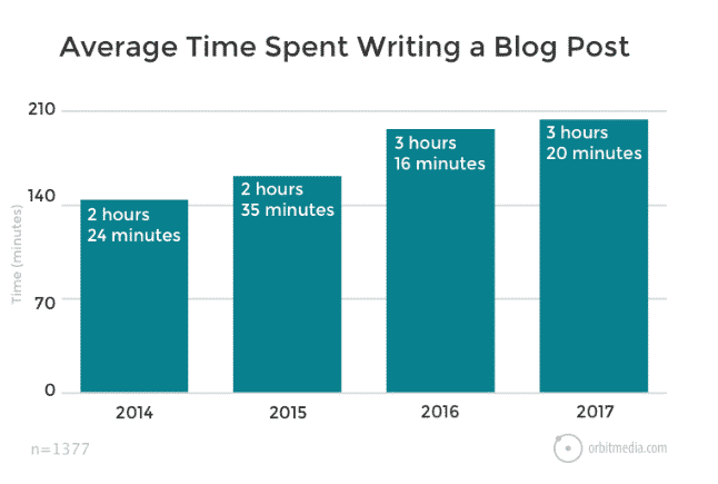 average time to write post