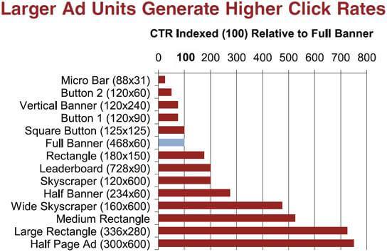 गूगल ऐडसेंस आकार सीटीआर गूगल ऐडसेंस आकार: कौन सा गूगल ऐडसेंस स्वरूप अधिकतम आय देता है?