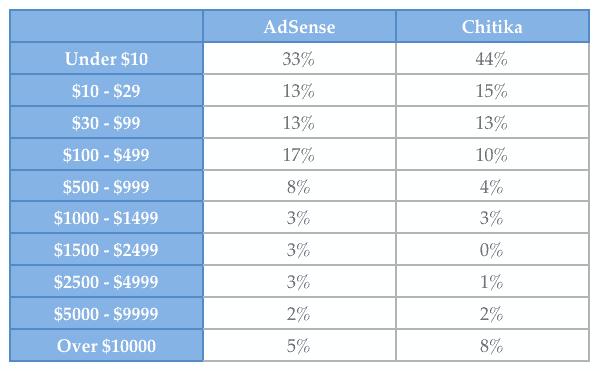 chitika vs adsense