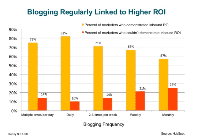 blogging frequency stats