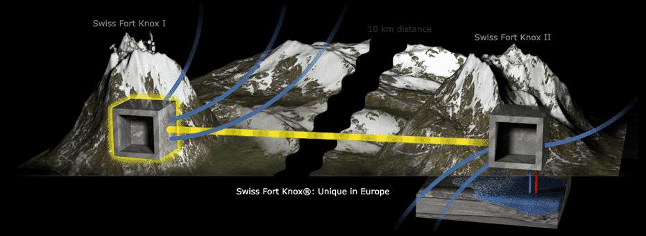 Data Center Swiss Alps