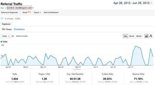 StumbleUpon Traffic Sample Data from BloggersPassion.com blog