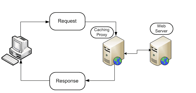 what is caching