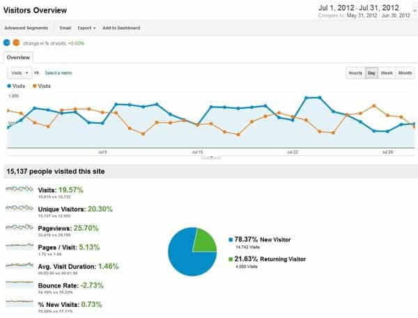 Traffic Report July 2012 for Bloggers Passion