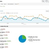 Bloggers Passion Monthly Traffic and Income Report for August 2012