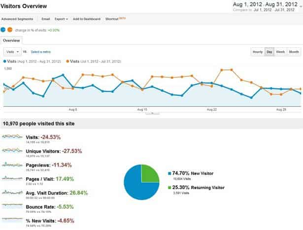 Bloggers Passion Traffic Report August 2012
