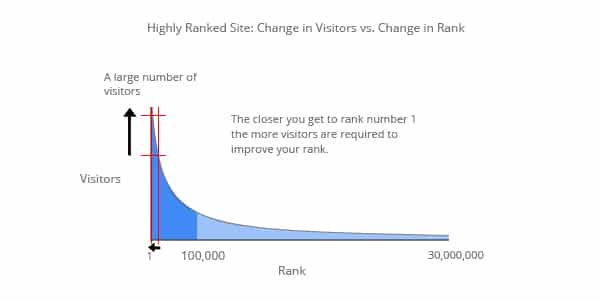visitors and rank