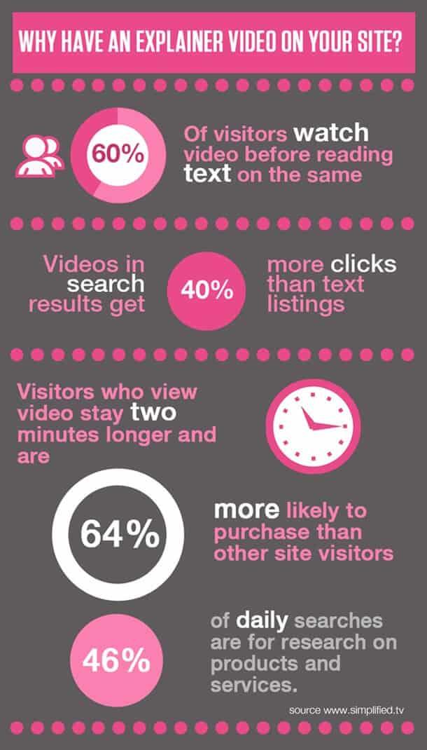 infographics-explainer video
