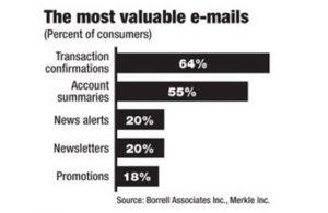 transactional emails