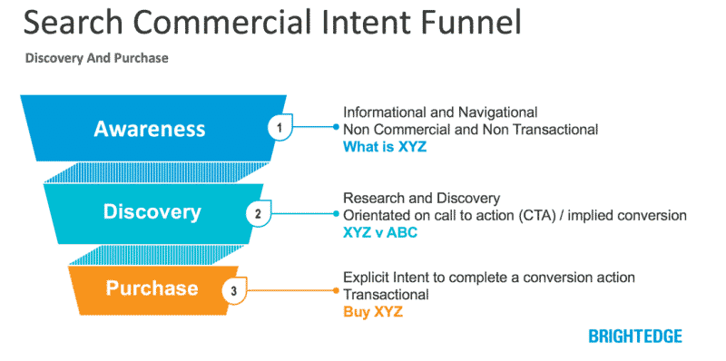 commercial intent funnel