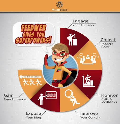 How to Improve Your Blog Using Feedweb WordPress Plugin