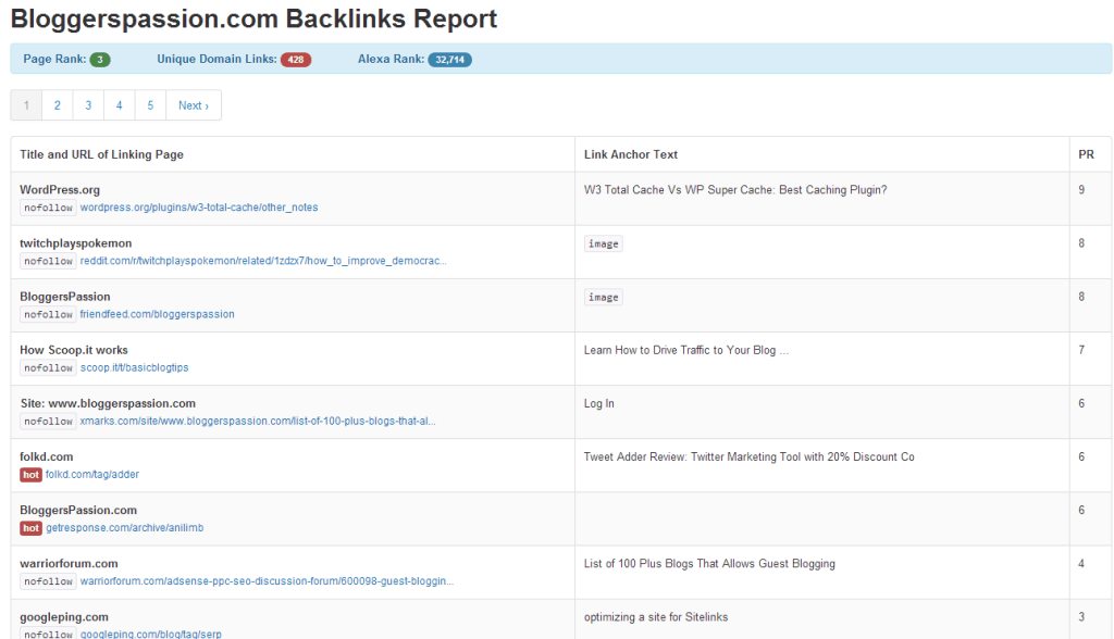 Bloggerspassion.com Backlinks RankSignals