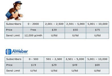 price aweber vs mailchimp