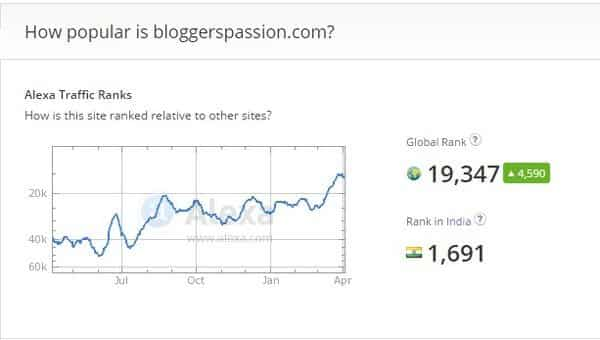 bloggerspassion.com Site Overview Alexa
