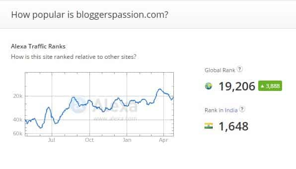 Alexa Rankings for BloggersPassion.com