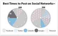 When Is the Best Time to Post On Social Media Sites for Maximum Impact
