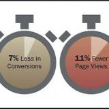How Your Website Loading Times Affect Search Rankings