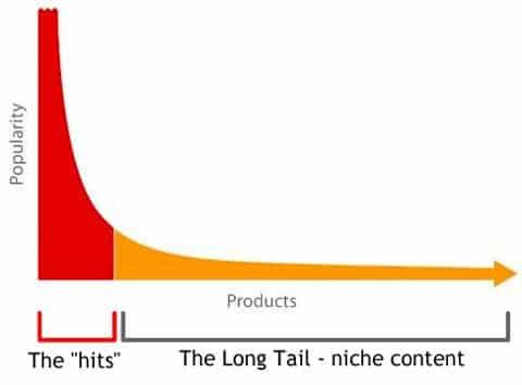 long tail keywords uses