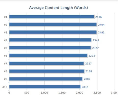 long content affects seo