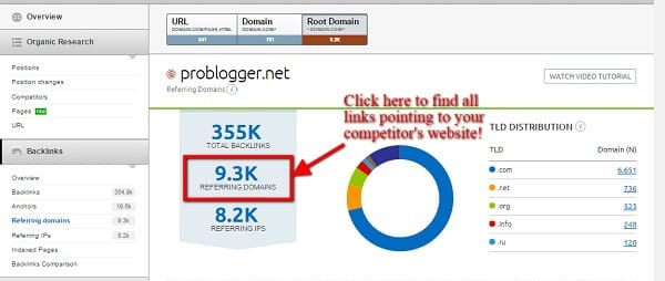 Competitors Website Backlinks Analysis Thriugh SEMrush