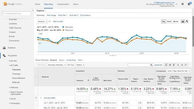 traffic increase with semrush