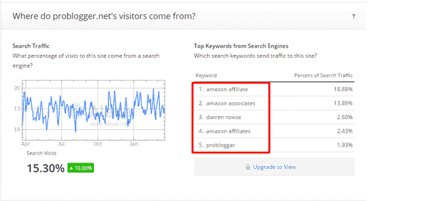 alexa top keywords for a website
