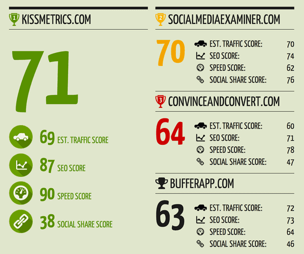 quicksprout Website SEO Score