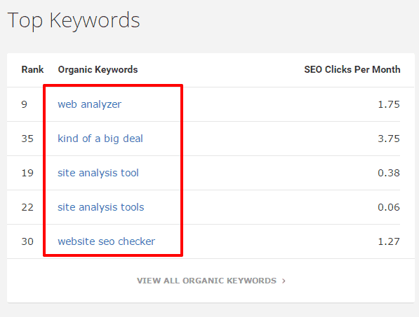 Finding top performing keywords via Spyfu