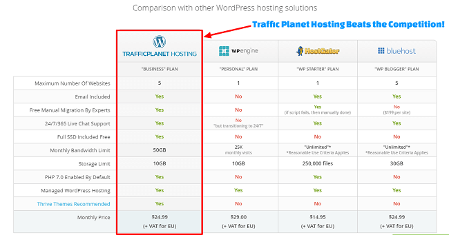 WPX price comparison with other Hosts