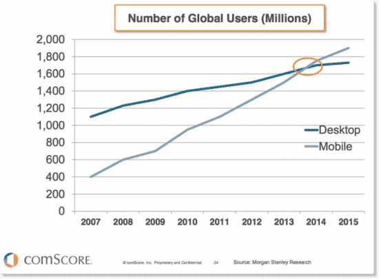mobile internet usage