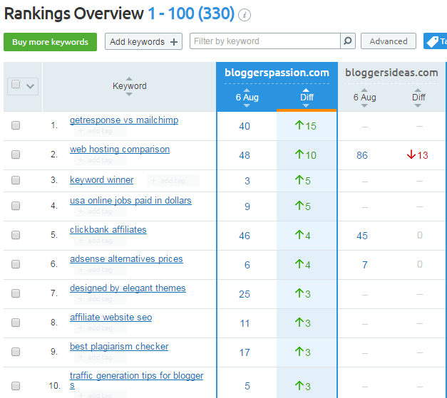 Keep Track of Your Own and Competitor Keyword Rankings