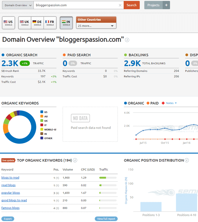 semrush indian database