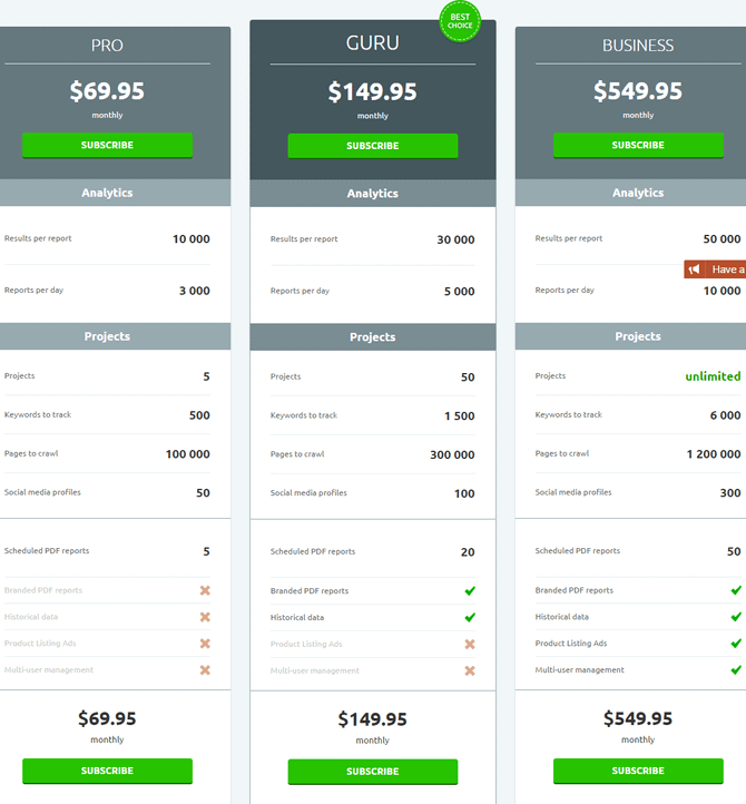 SEMrush Pricing opetions & plans for Pro, Guru & Business accounts