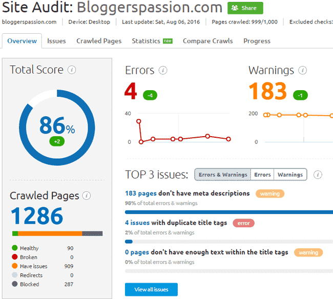 BloggersPassion Site Audit Via SEMrush