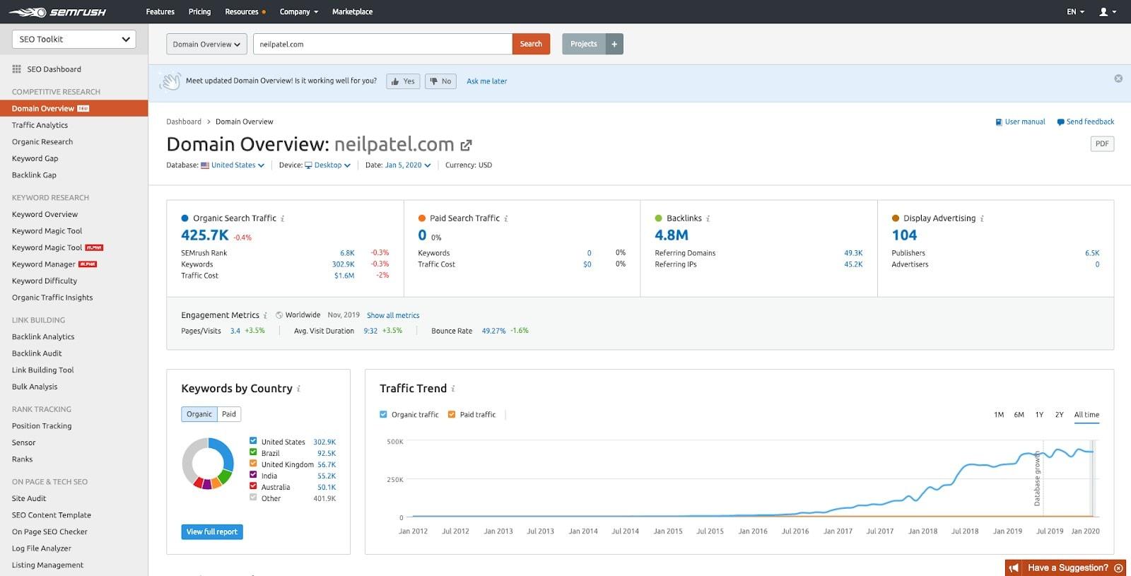 semrush overview domains