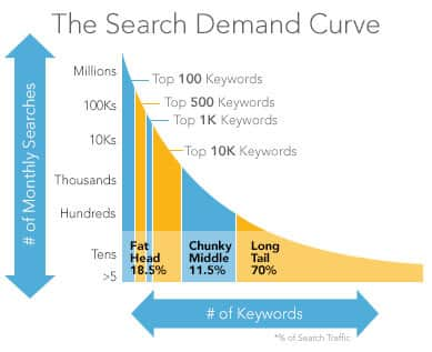 the search demand