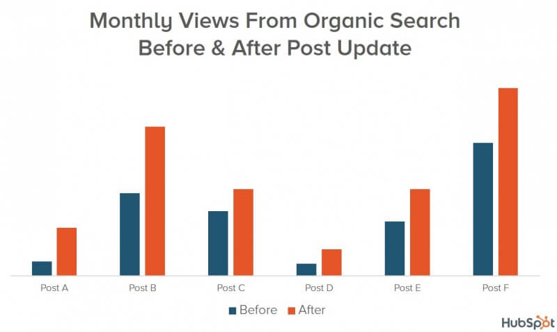 update-old-content-seo