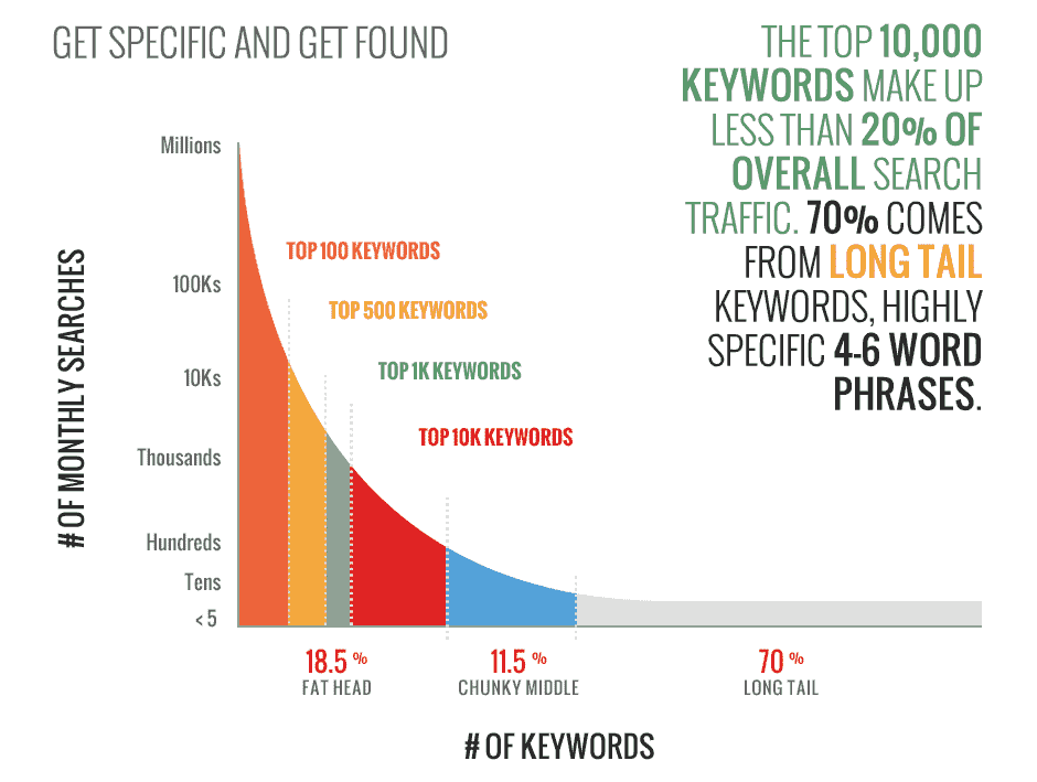 long-tail-keywords