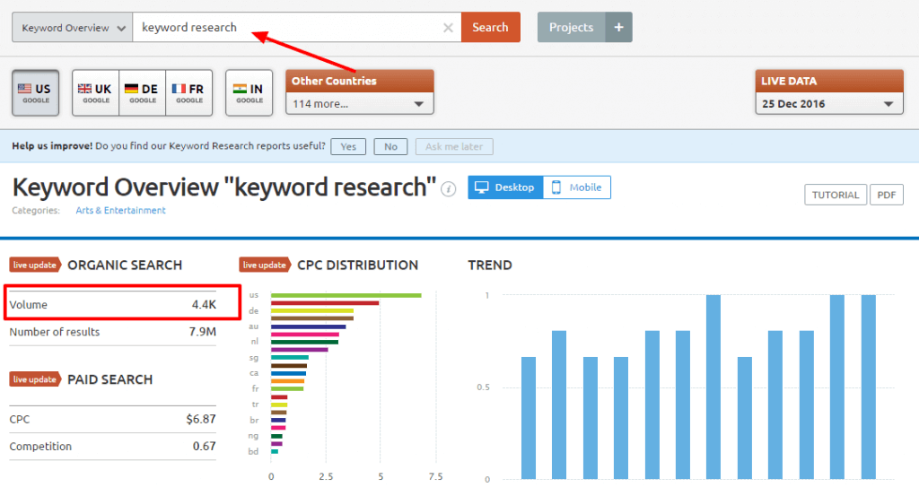 Keyword research overview:SEMrush