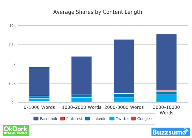 Long Content Average Share on Social Networks
