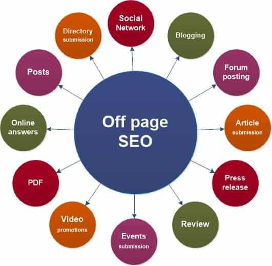 Off Page SEO in 2019