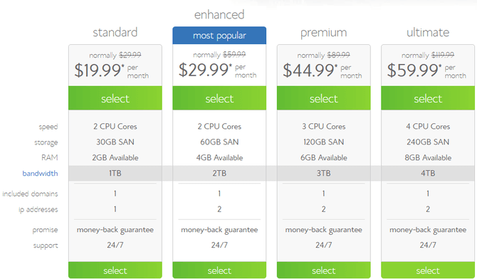 bluehost vps plans