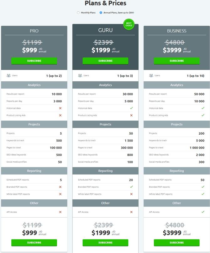 SEMrush Pricing plans for Pro, Guru & Business accounts