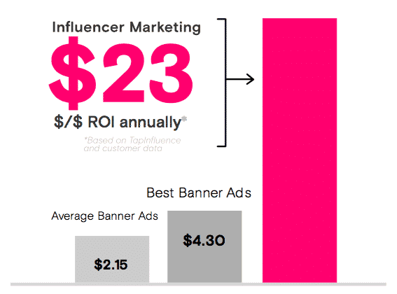 influence ROI